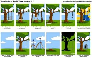 Wie Projekte wirklich laufen