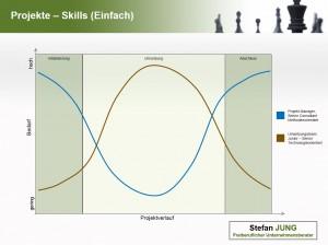Projektskills - Verlauf (einfach)